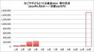 140507【コドツク】4月グラフ