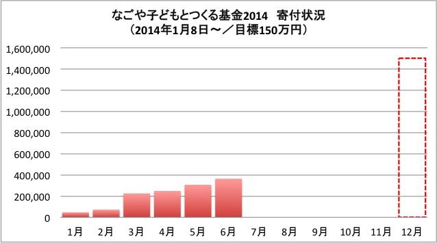 140627【コドツク】寄付グラフ
