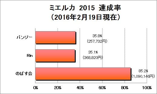 寄付グラフ0219