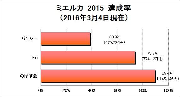 寄付グラフ0304