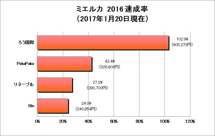 160120【ミエルカ】寄付グラフ